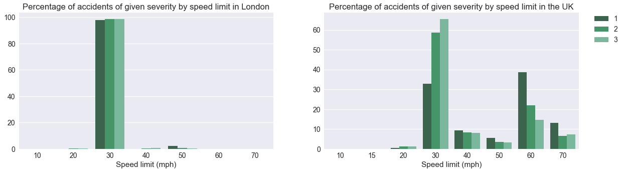 Traffic and accidents in the United Kingdom